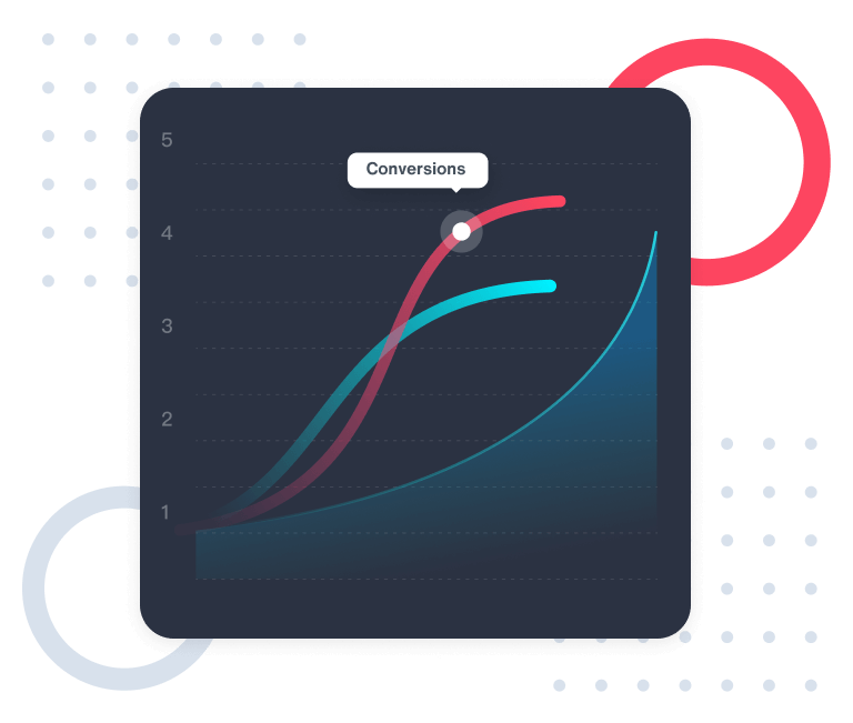 A chart showing the increase of conversions