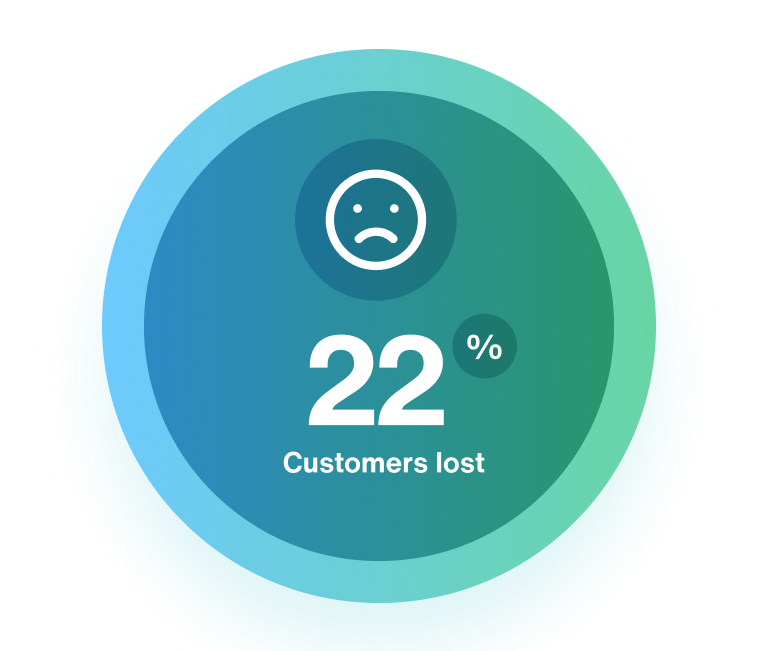 A circle with a unhappy face showing 22% of customers lost