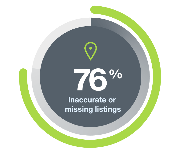 A score infographic showing the words 76% inaccurate or missing listings