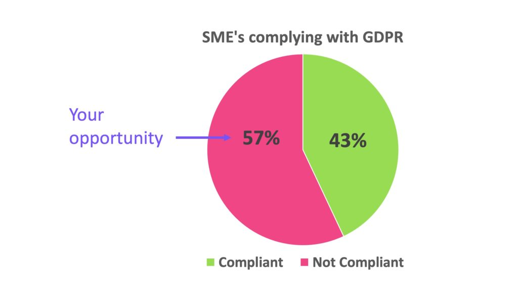 Pie chart showing 57% of SME websites do not comply with GDPR
